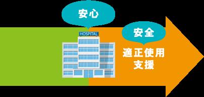 医療機関に安全かつ安定的に医療機器を供給